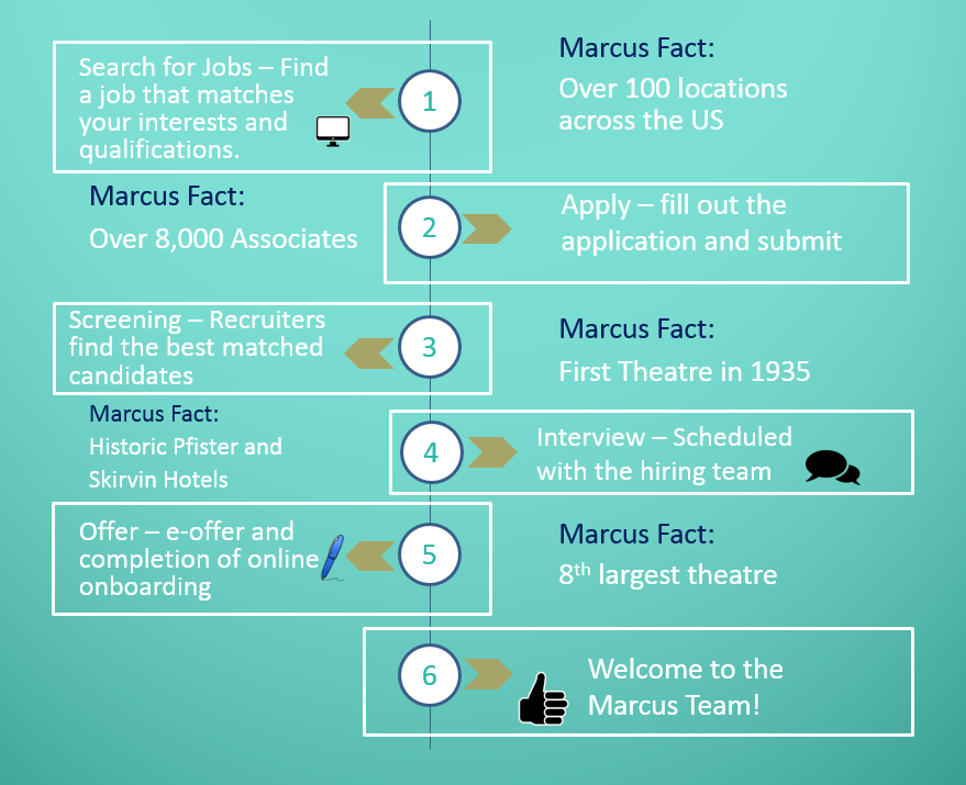 Marcus Careers As An Employee You Enjoy Many Benefits Perks