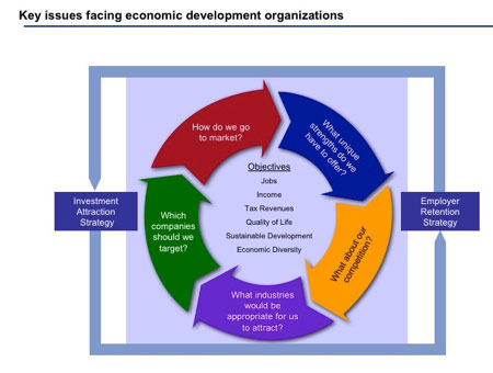 Economic Development Organization